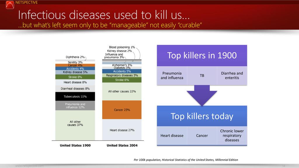 NETSPECTIVE www.netspective.com 14 Top killers ...