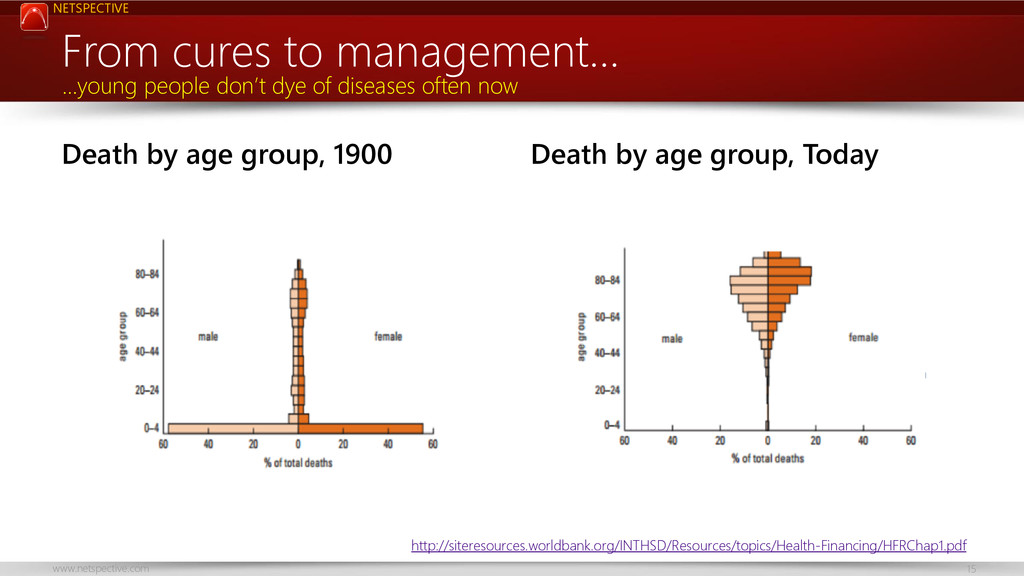 NETSPECTIVE www.netspective.com 15 Death by age...