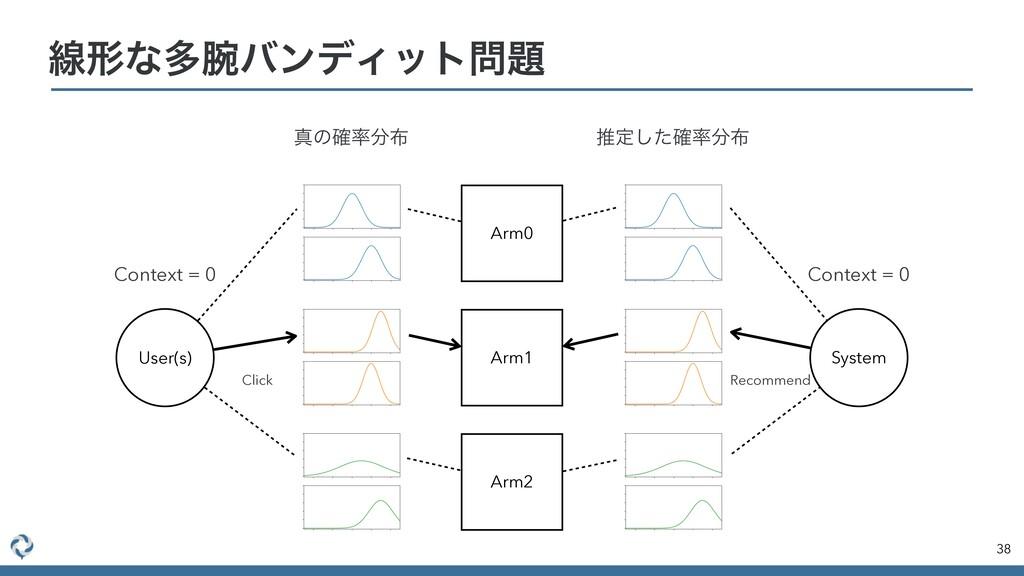 ઢܗͳଟόϯσΟοτ 38 Arm0 Arm1 Arm2 User(s) System ...