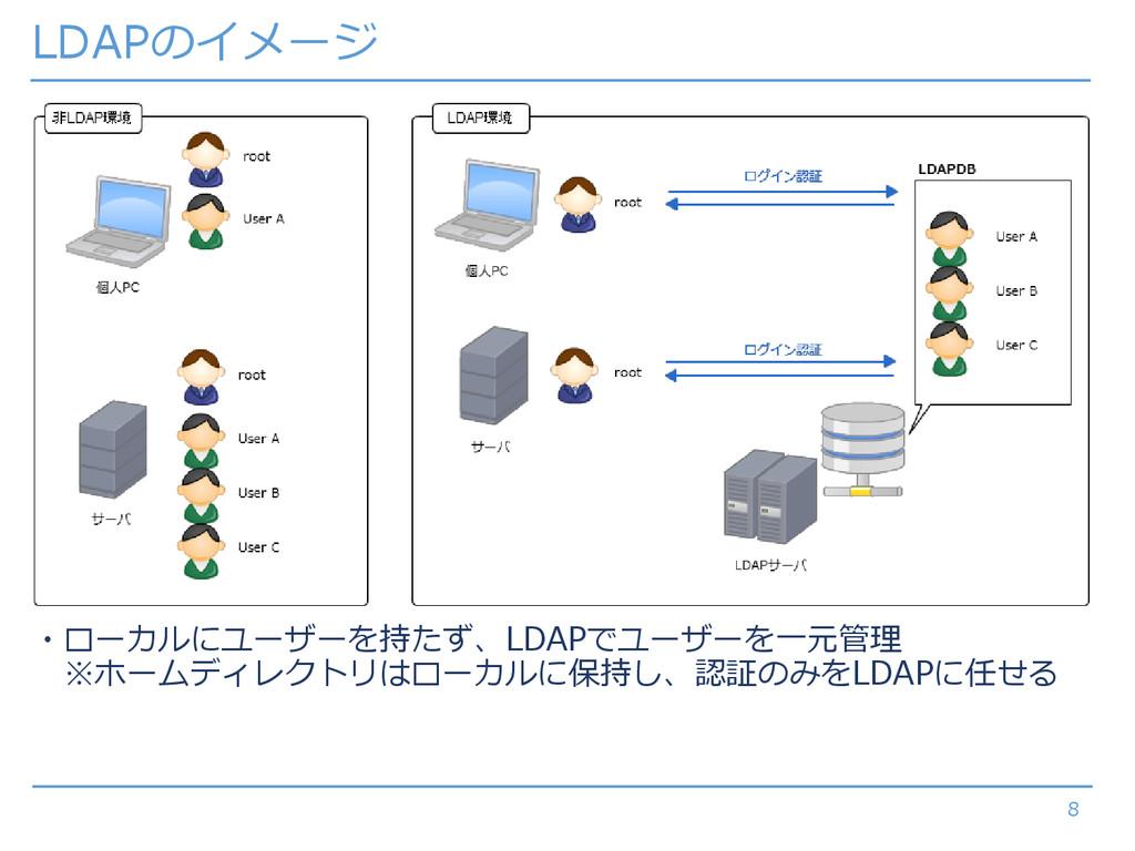 LDAPのイメージ 8 ・ローカルにユーザーを持たず、LDAPでユーザーを一元管理 ※ホームデ...