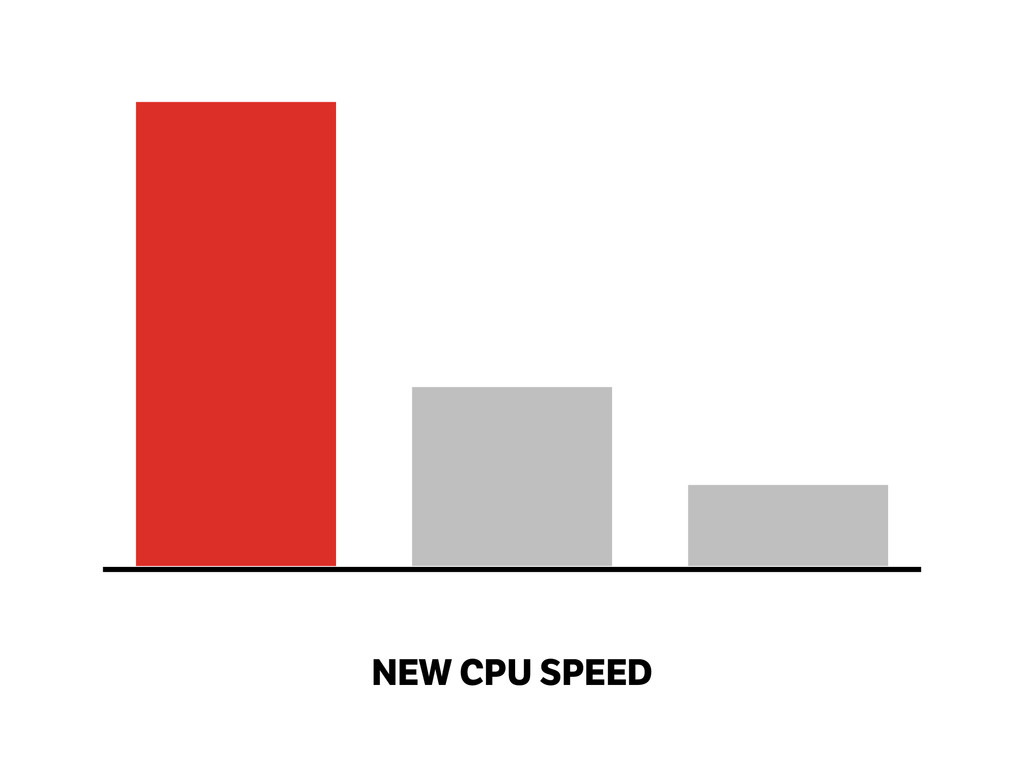 NEW CPU SPEED