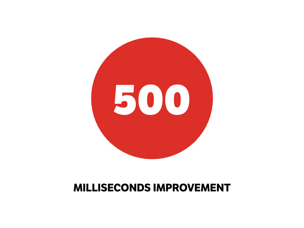 MILLISECONDS IMPROVEMENT 500
