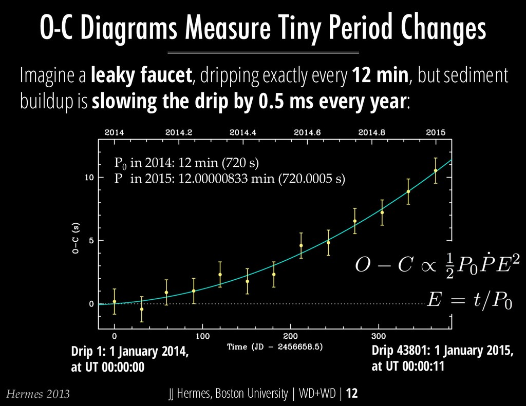 O-C Diagrams Measure Tiny Period Changes Hermes...