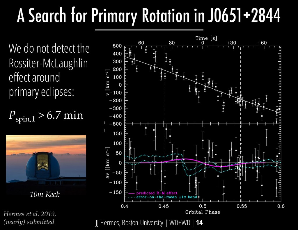 P spin,1 > 6.7 min A Search for Primary Rotatio...