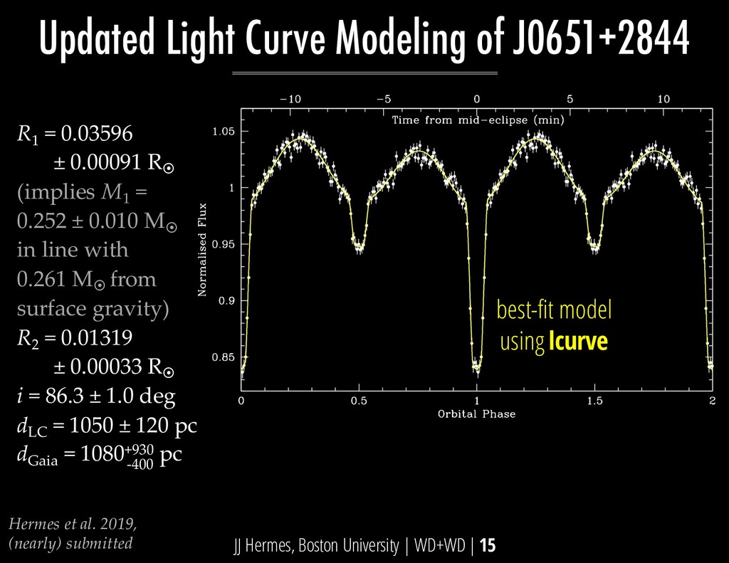 Updated Light Curve Modeling of J0651+2844 JJ H...