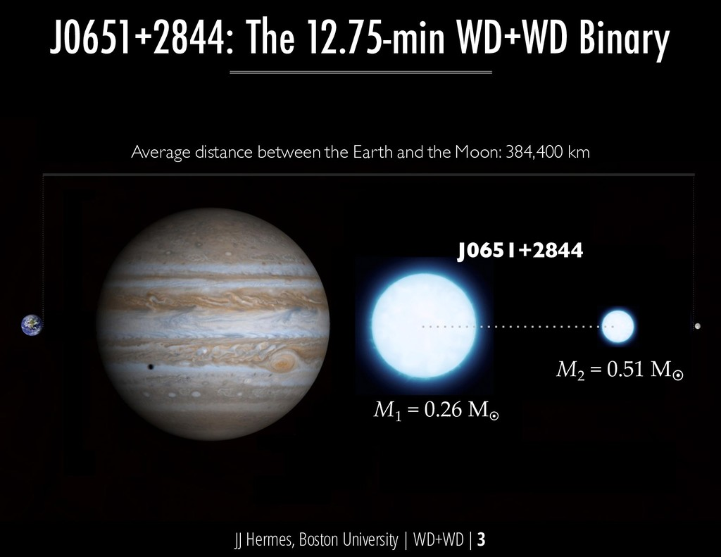 J0651+2844: The 12.75-min WD+WD Binary Average ...