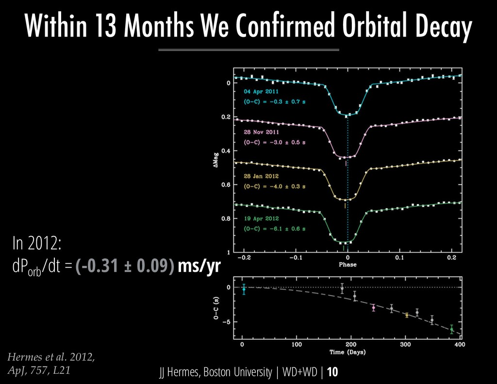 Within 13 Months We Confirmed Orbital Decay JJ ...