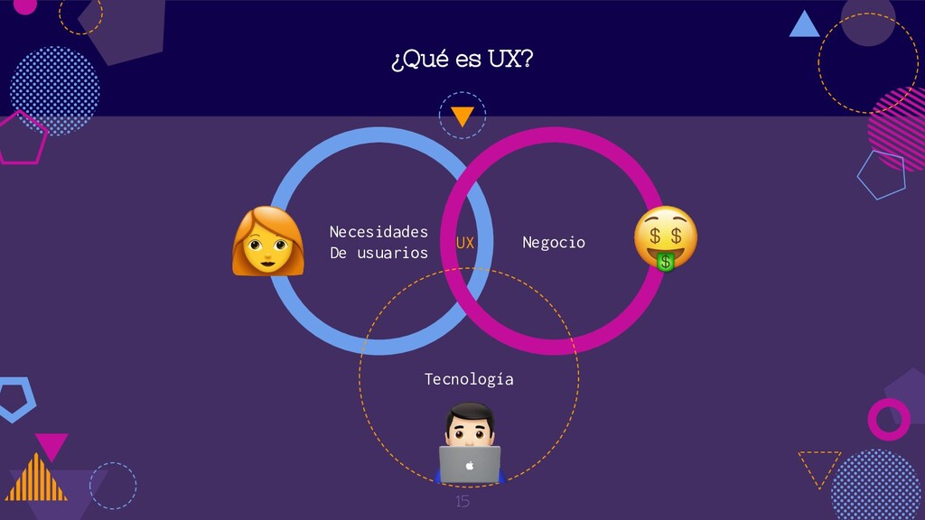 Necesidades De usuarios Negocio ¿Qué es UX? Tec...