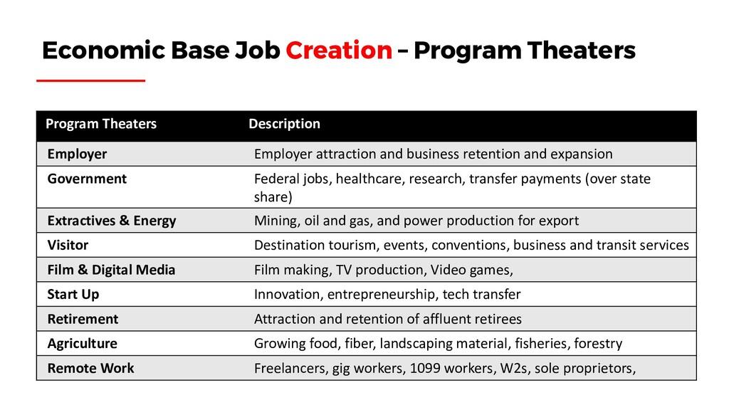 Program Theaters Description Employer Employer ...