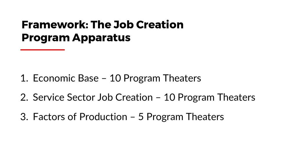 1. Economic Base – 10 Program Theaters 2. Servi...