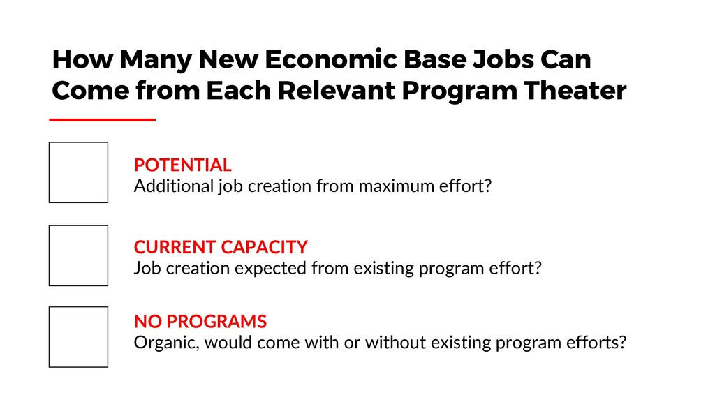 POTENTIAL Additional job creation from maximum ...
