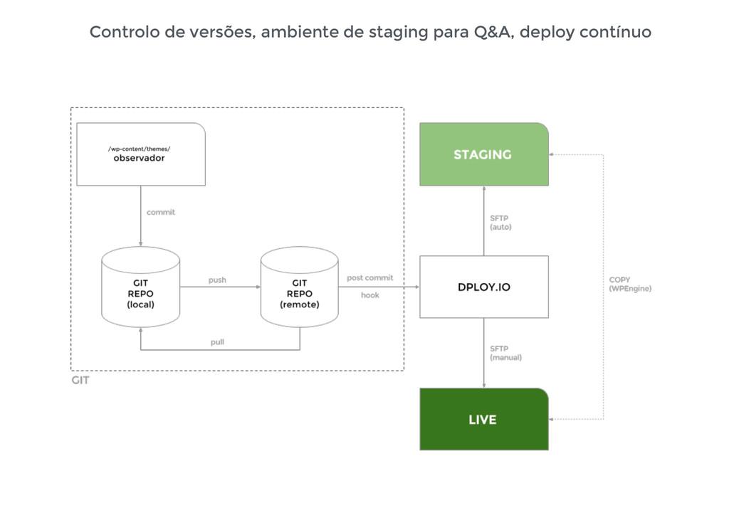 Controlo de versões, ambiente de staging para Q...