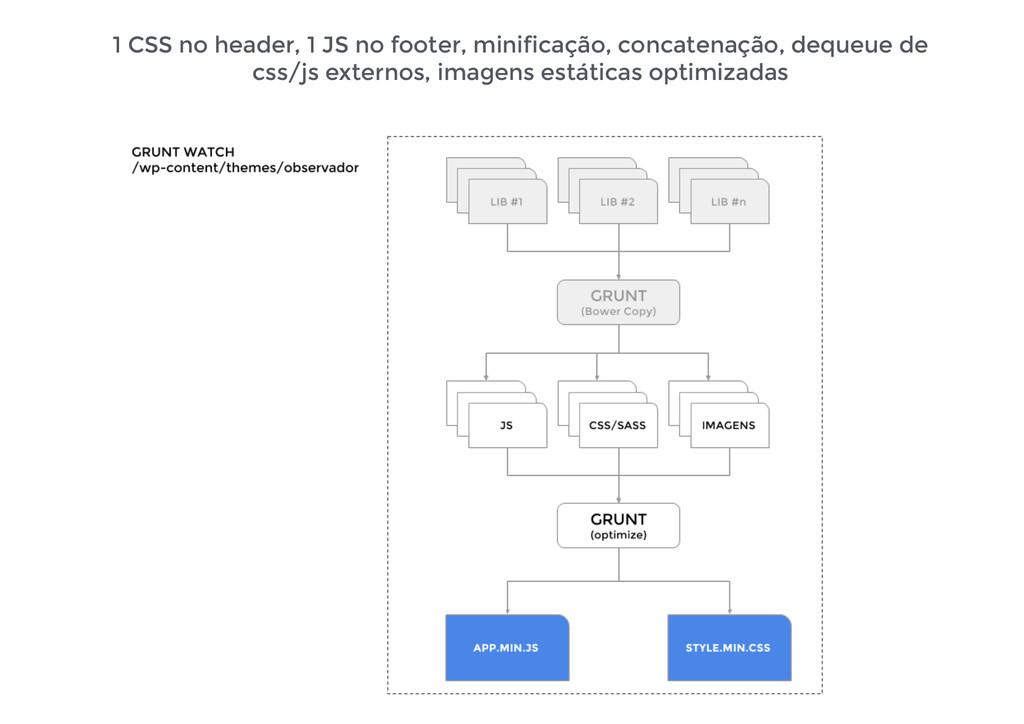 1 CSS no header, 1 JS no footer, minificação, c...