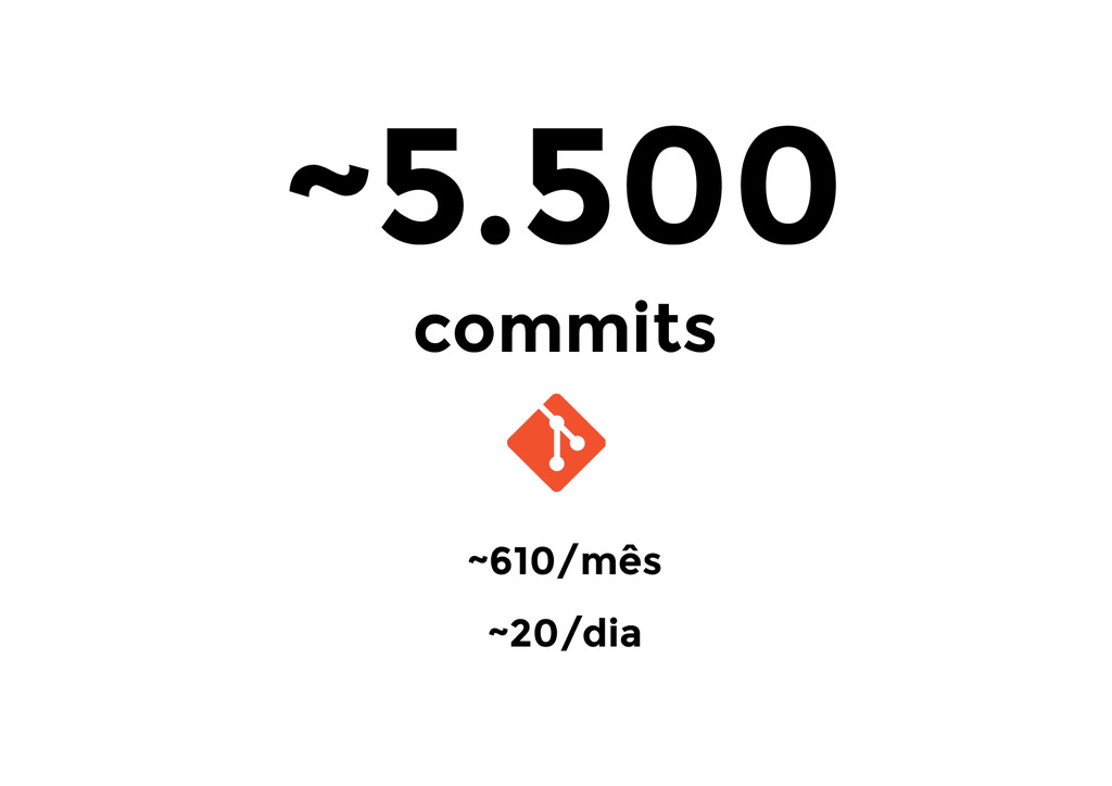 ~610/mês ~20/dia ~5.500 commits
