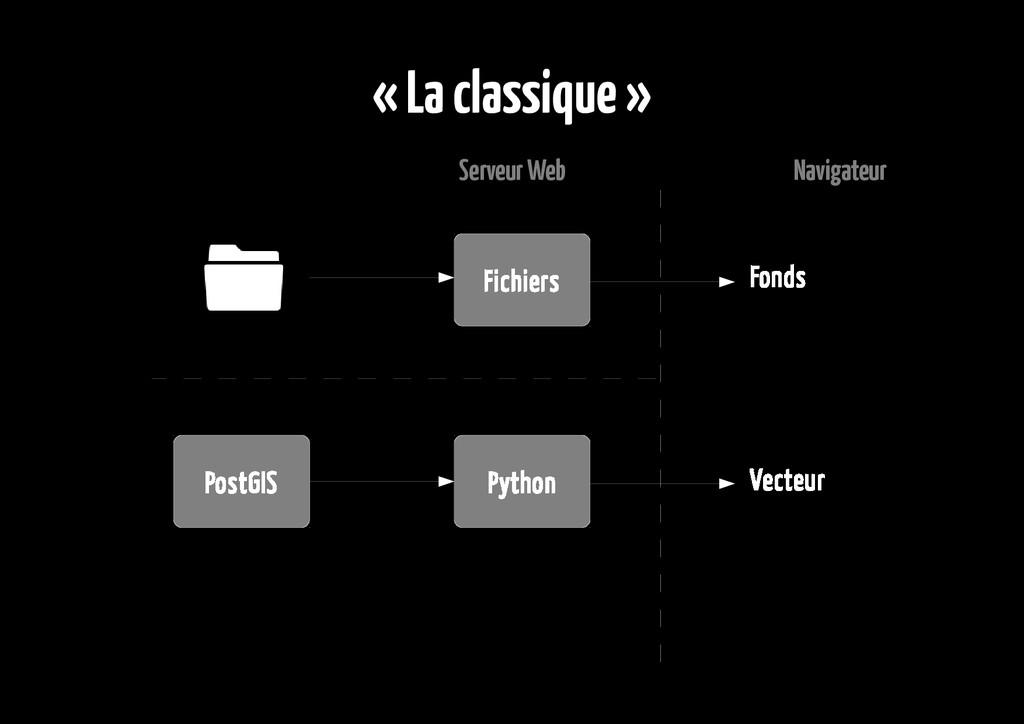 « La classique » Serveur Web Navigateur PostGIS...