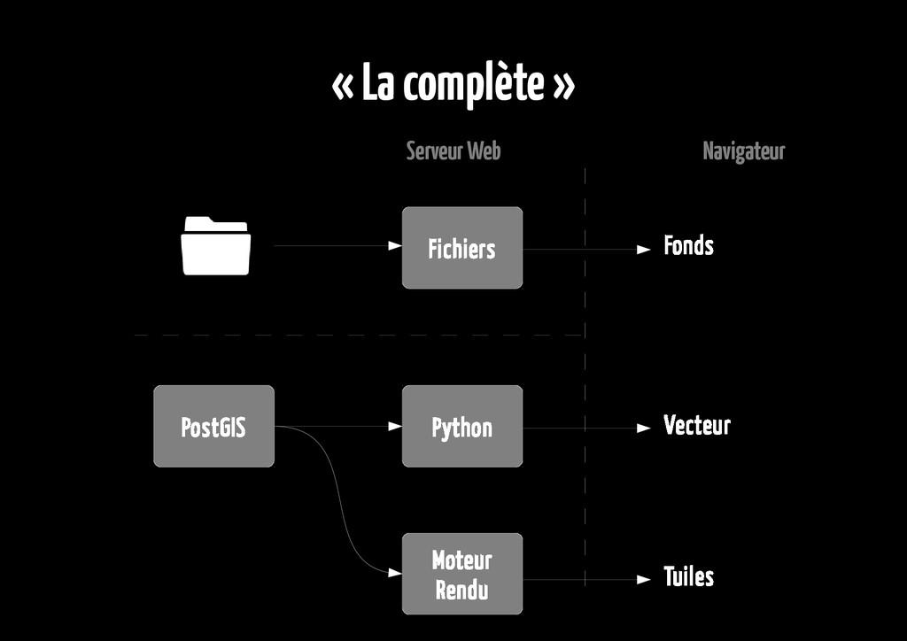 « La complète » Serveur Web Navigateur PostGIS ...