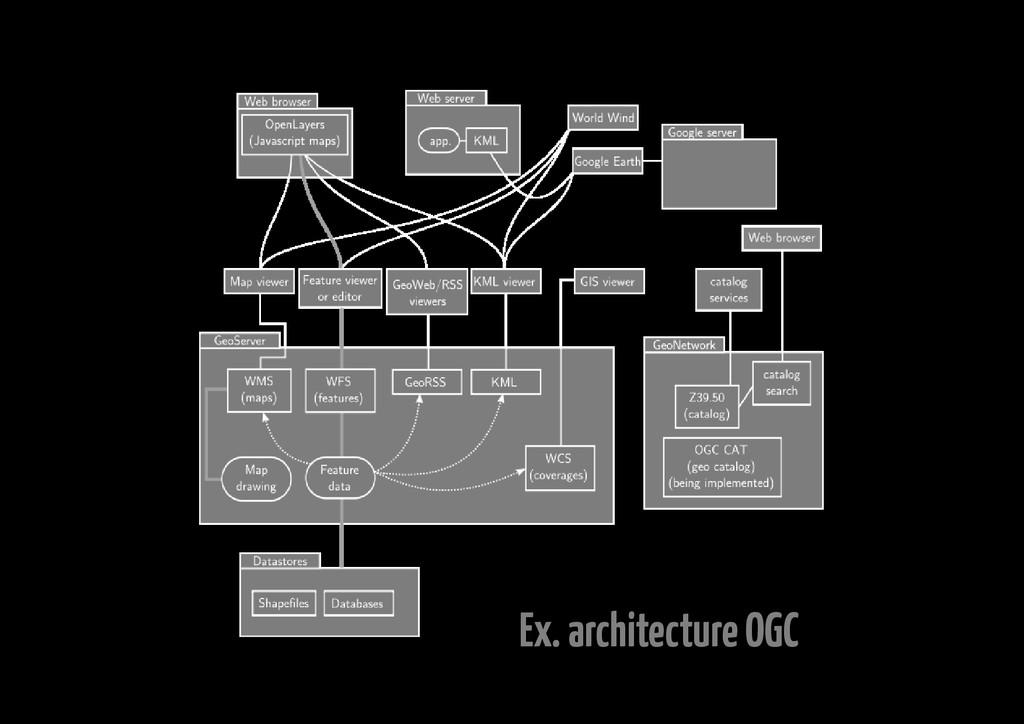 Ex. architecture OGC