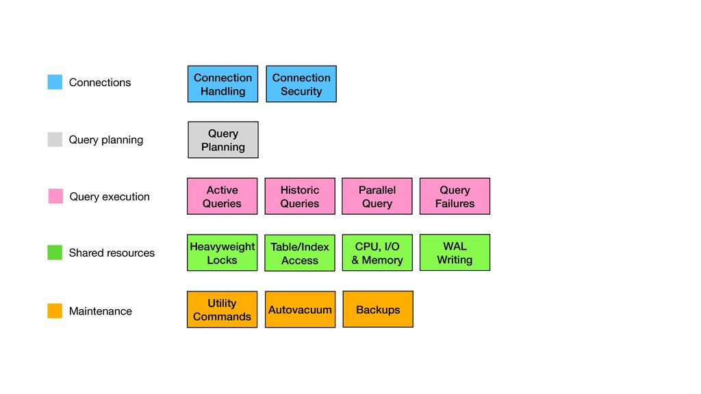 Query Planning Active Queries Connection Handli...