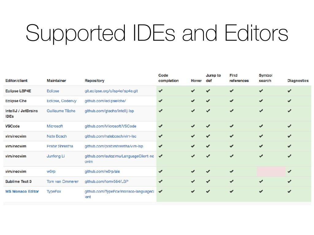 Supported IDEs and Editors