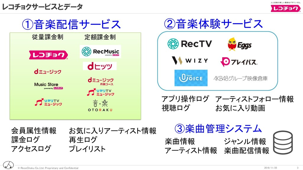 © RecoChoku Co.,Ltd. Proprietary and Confidenti...