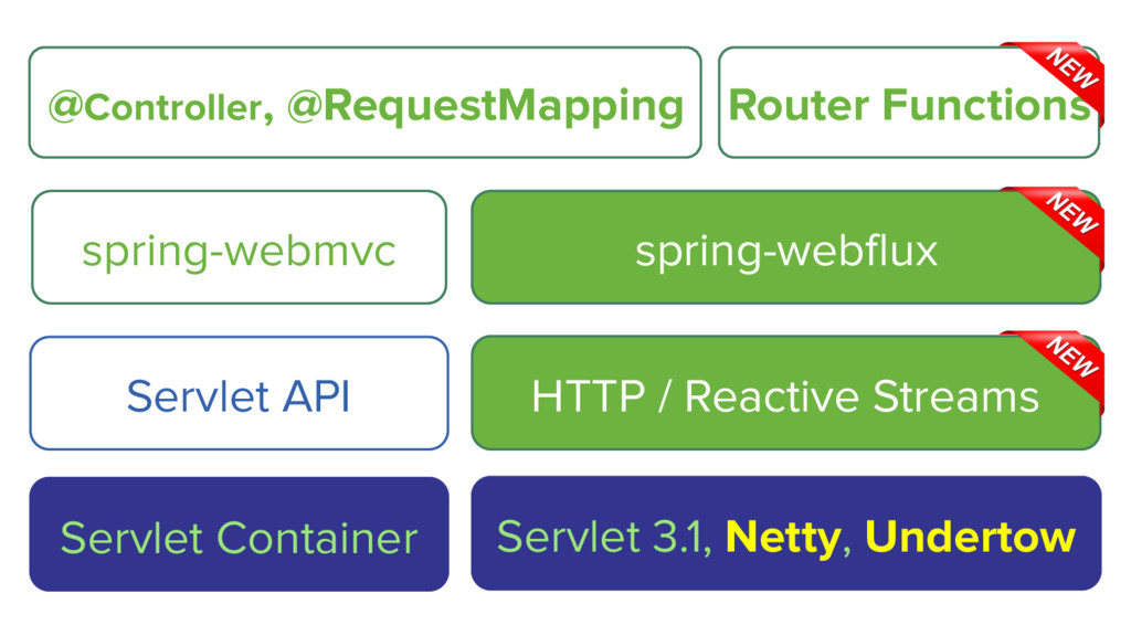 spring-webmvc @Controller, @RequestMapping Serv...