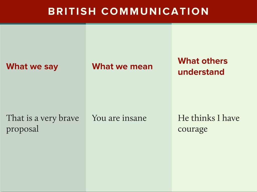 BRITISH COMMUNICATION What we say That is a ver...