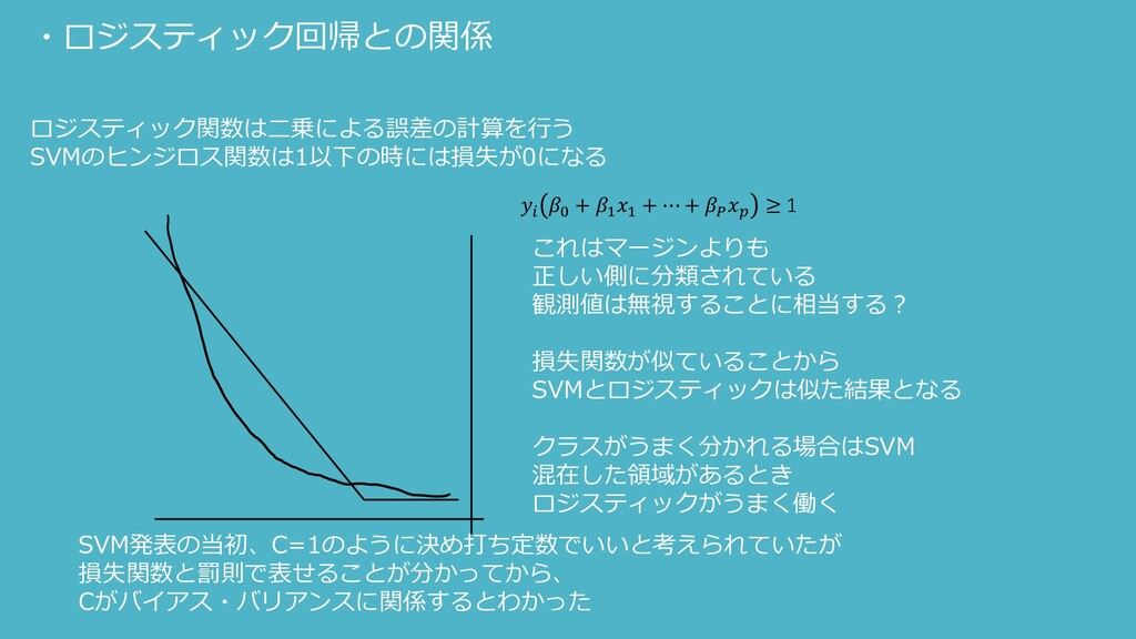 ・ロジスティック回帰との関係 ロジスティック関数は二乗による誤差の計算を行う SVMのヒンジロ...