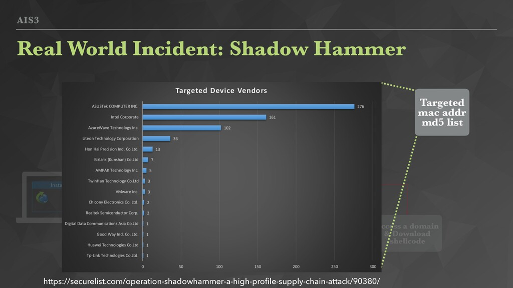 AIS3 Real World Incident: Shadow Hammer Install...