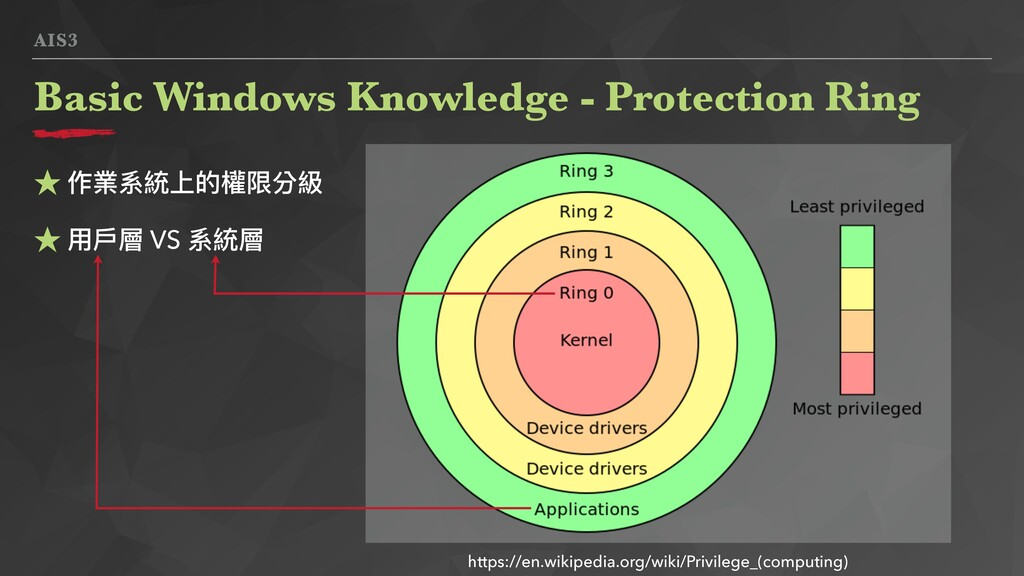 AIS3 Basic Windows Knowledge - Protection Ring ...