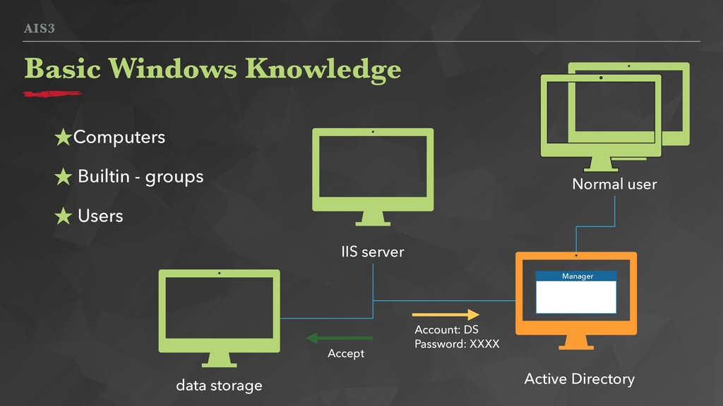AIS3 Basic Windows Knowledge Active Directory I...