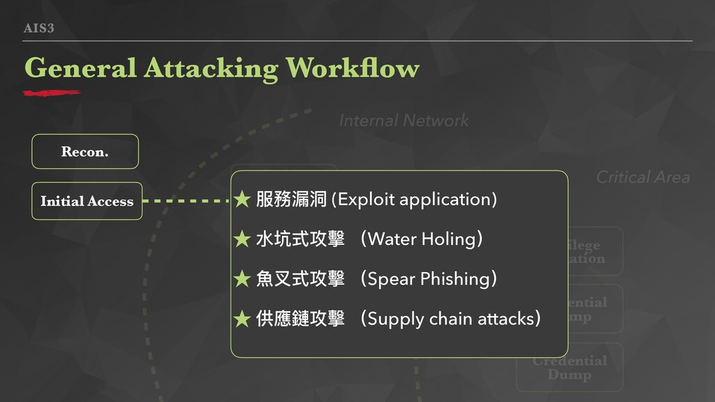 AIS3 General Attacking Workflow Initial Access I...