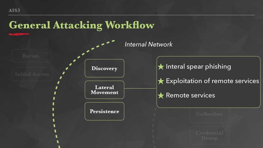 AIS3 General Attacking Workflow Lateral Movement...