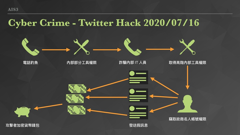 AIS3 Cyber Crime - Twitter Hack 2020/07/16 電話釣⿂...