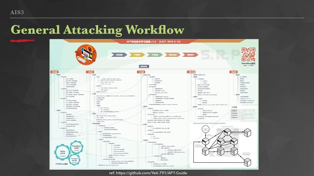 AIS3 General Attacking Workflow ref: https://git...