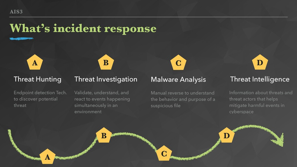 AIS3 What's incident response Threat Hunting Ma...