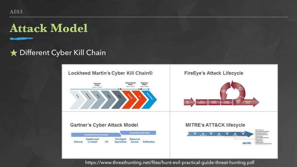 AIS3 Attack Model ★ Different Cyber Kill Chain ...