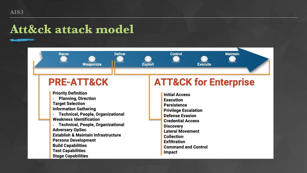 AIS3 Att&ck attack model