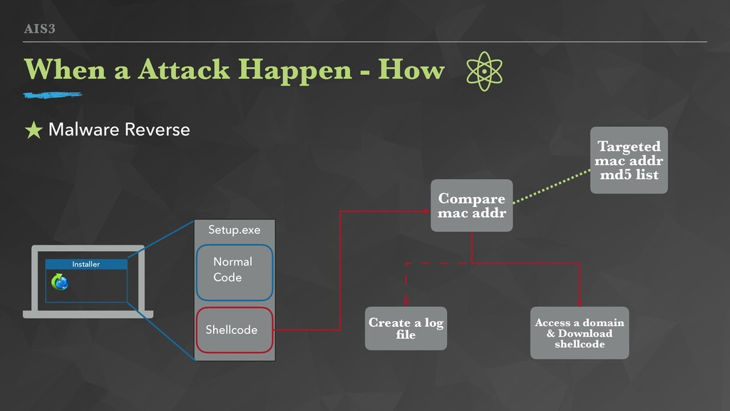 AIS3 ★ Malware Reverse When a Attack Happen - H...