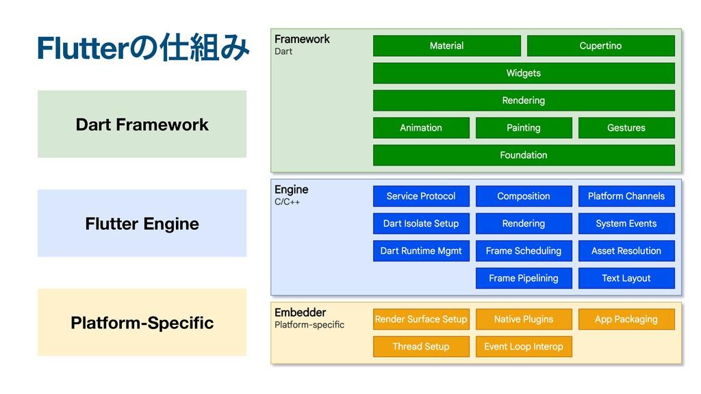 FlutterͷΈ Flutter Engine Dart Framework Platf...