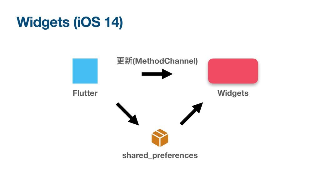 Widgets (iOS 14) Widgets Flutter shared_prefere...