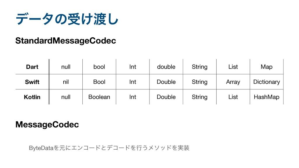σʔλͷड͚͠ StandardMessageCodec Dart null bool In...