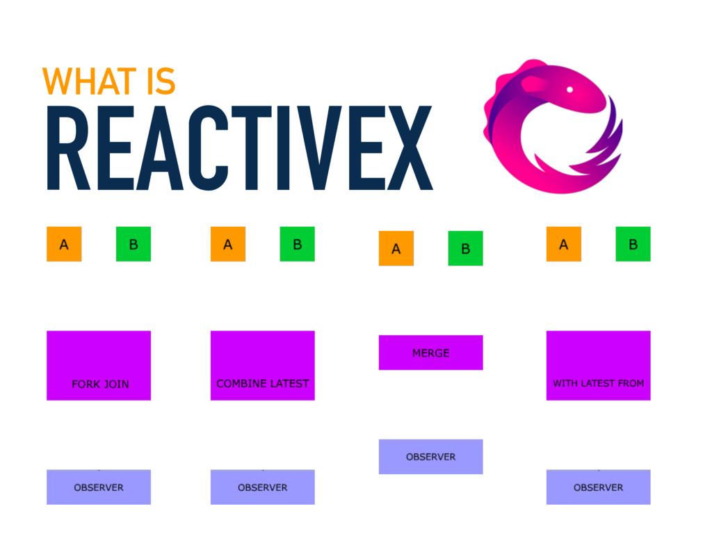 REACTIVEX WHAT IS