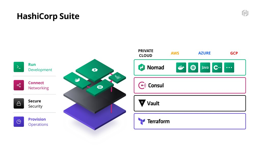 PRIVATE CLOUD AWS AZURE GCP Run Development Con...