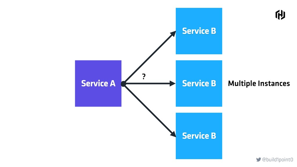 @build1point0  Service A Service B Service B S...