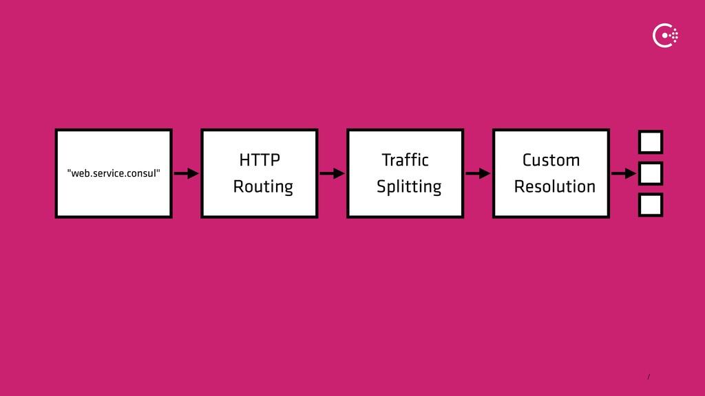∕ HTTP Routing Traffic Splitting Custom Resolut...