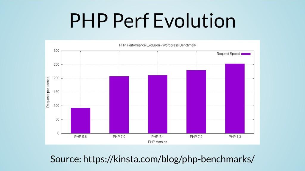 PHP Perf Evolution Source: https://kinsta.com/b...
