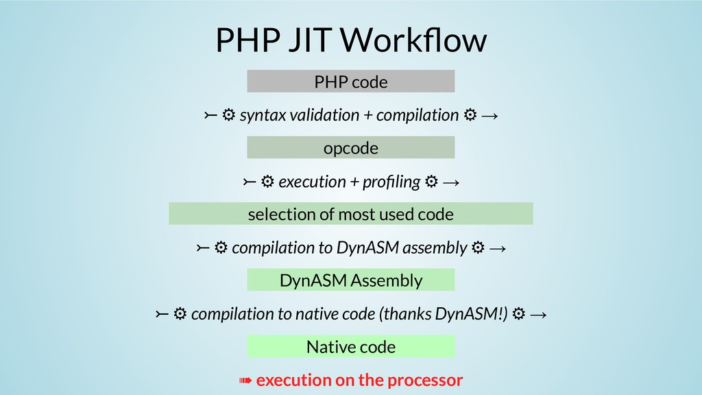 PHP JIT Work ow PHP code ⤚ ⚙ syntax validation ...
