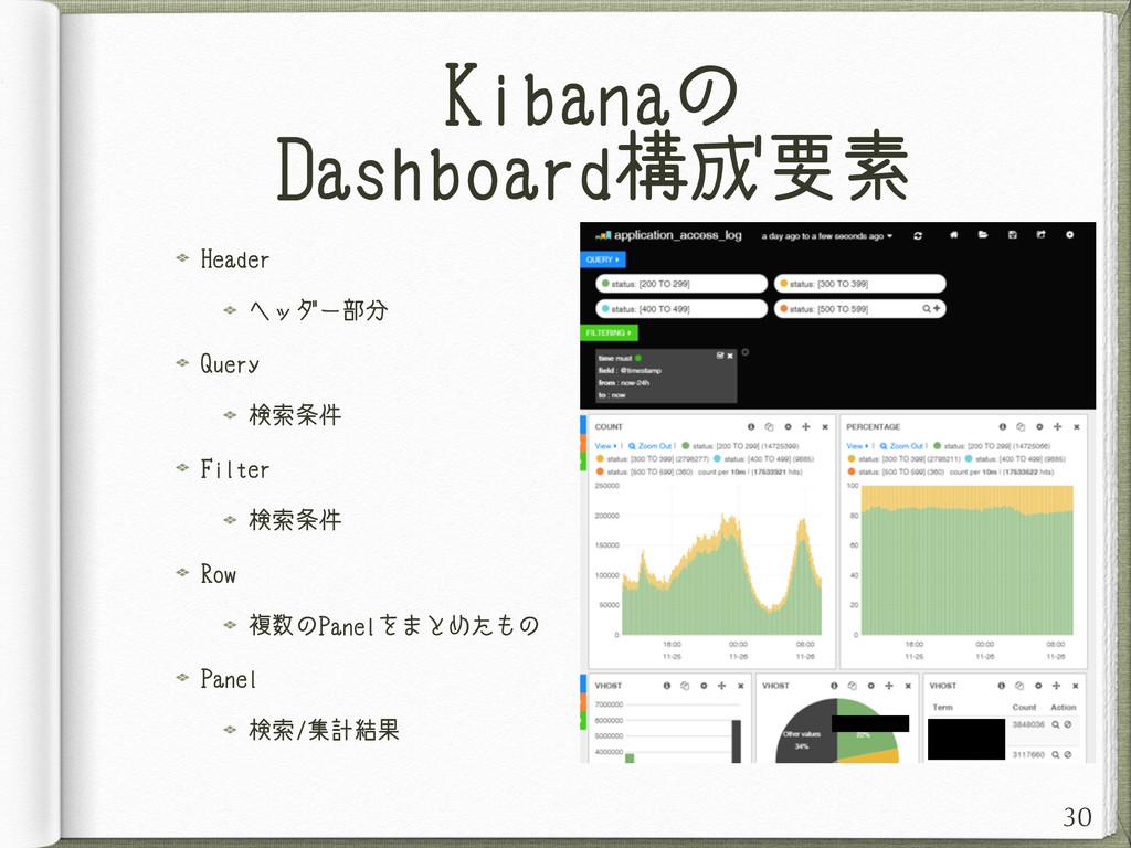 Kibanaの Dashboard構成要素 Header ヘッダー部分 Query 検索条件 ...