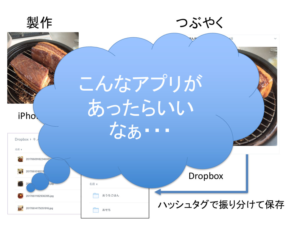 製作 つぶやく Dropbox iPhoneで撮影 Twitter ハッシュタグで振り分けて保...
