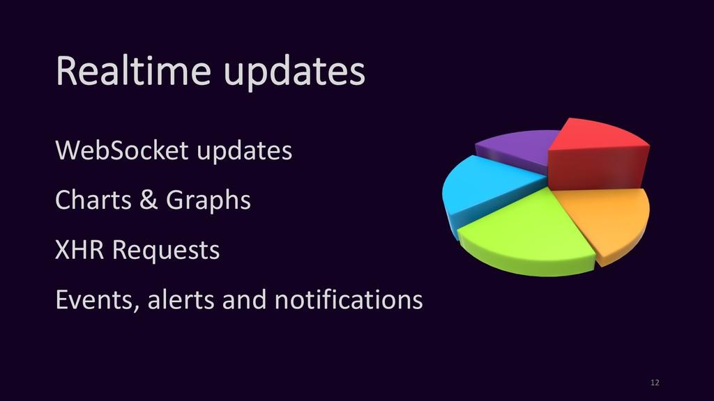 Realtime updates WebSocket updates Charts & Gra...